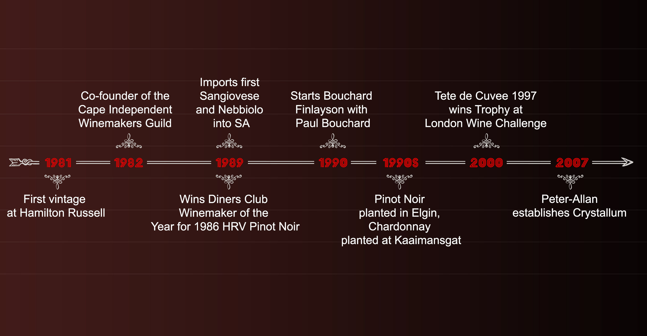timeline for PowerPoint presentation